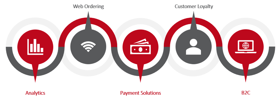 analytics, web ordering, payment solutions, customer loyalty, B2C