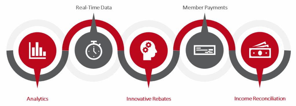 Rebate Management illustration chart