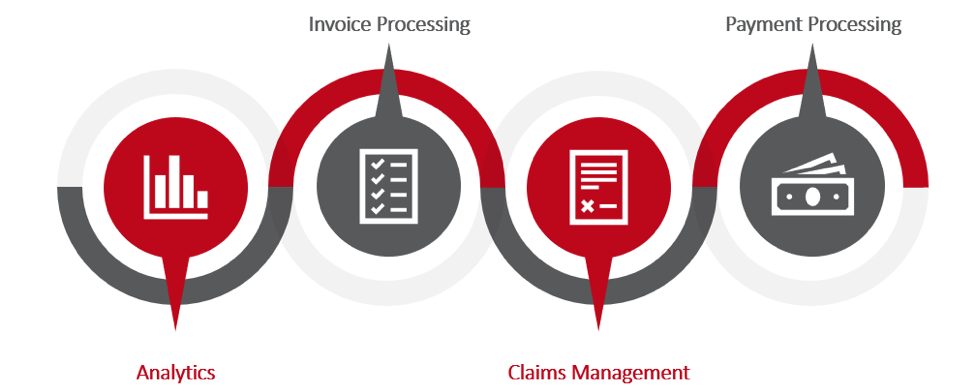 Analytics, invoice processing, claims management, payment processing